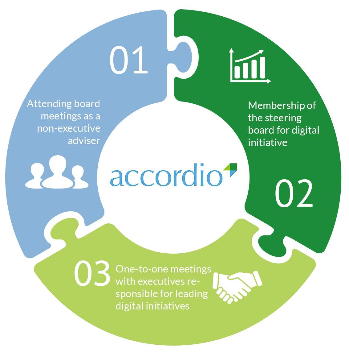 Accordio CIO Advisory How it Works graphic